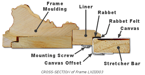Painting Frames Plus Mounting Supplies - Cross Section