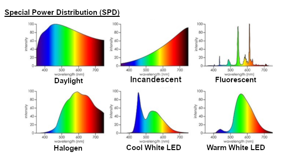 Product Photography - Light Sources - Spectral Power Distribution (SPD)