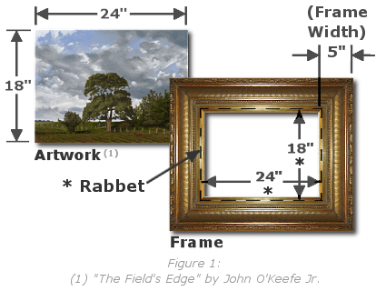 Painting Frames Plus Selecting Correct Frame Size - Figure 1